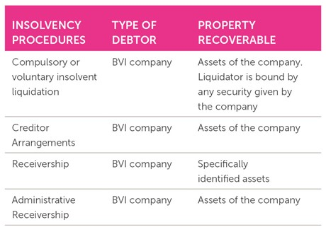 Insolvency In The Bvi Enforcement And Recovery Collas Crill